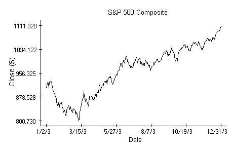 S&P 500 Composite Plot