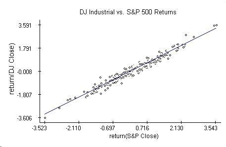 Return of DJ vs. S&P closings