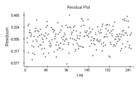 Plot of residuals